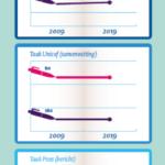 Schrijfvaardigheid van kinderen in tien (twintig) jaar niet verbeterd